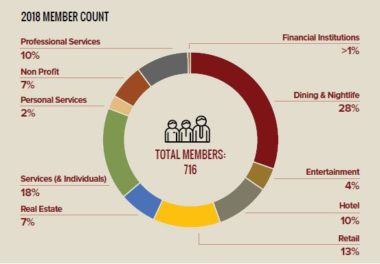 Breakdown of member businesses of The Magnificent Mile Association.